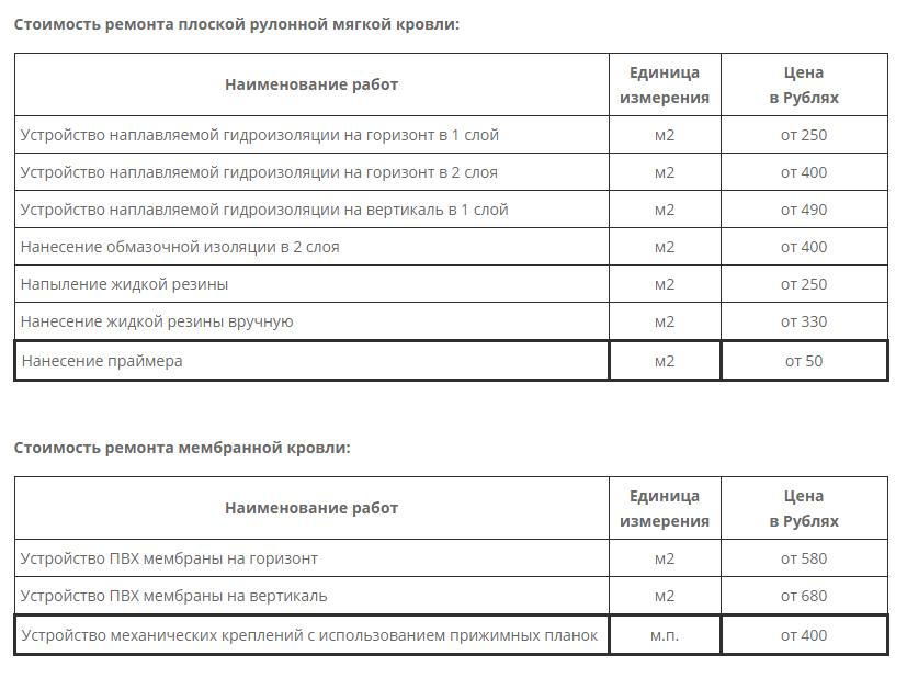 Цены на ремонт различных видов кровли.